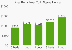 Graph of average rent prices for York Alternative High School