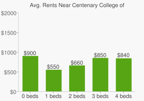 Graph of average rent prices for Centenary College of Louisiana