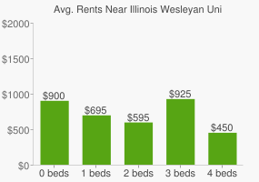 Graph of average rent prices for Illinois Wesleyan University
