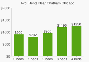 Graph of average rent prices for Chatham Chicago