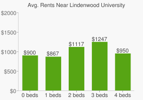 Graph of average rent prices for Lindenwood University