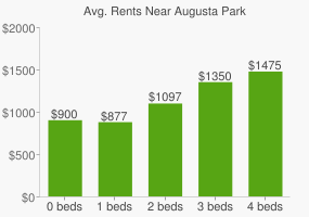 Graph of average rent prices for Augusta Park