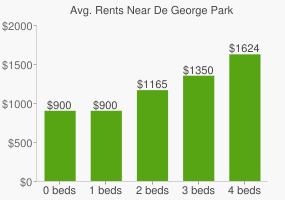 Graph of average rent prices for De George Park