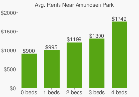 Graph of average rent prices for Amundsen Park