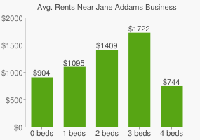 Graph of average rent prices for Jane Addams Business Careers High School