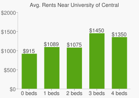 Graph of average rent prices for University of Central Florida