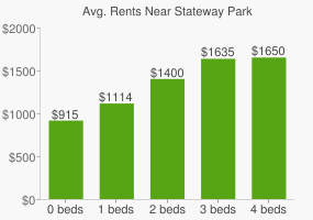 Graph of average rent prices for Stateway Park