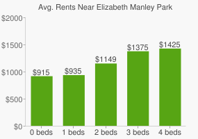 Graph of average rent prices for Elizabeth Manley Park