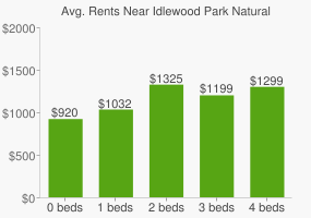 Graph of average rent prices for Idlewood Park Natural Area