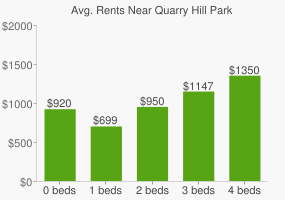 Graph of average rent prices for Quarry Hill Park