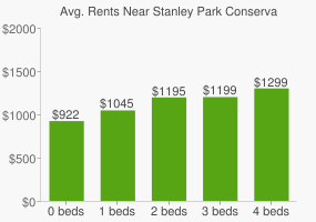 Graph of average rent prices for Stanley Park Conservation Area