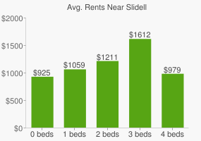 Graph of average rent prices for Slidell