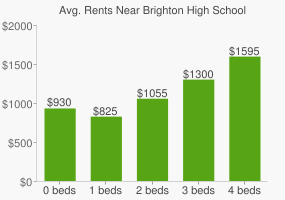 Graph of average rent prices for Brighton High School