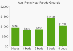 Graph of average rent prices for Parade Grounds
