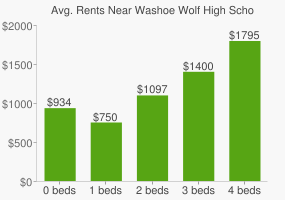 Graph of average rent prices for Washoe Wolf High School