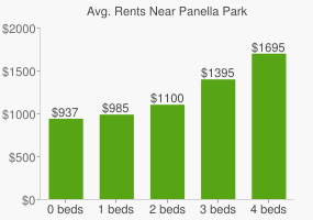 Graph of average rent prices for Panella Park