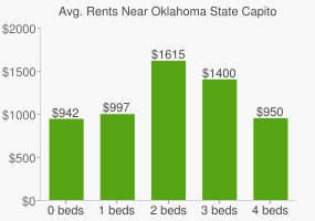 Graph of average rent prices for Oklahoma State Capitol Park