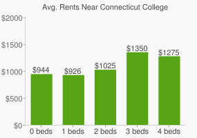 Graph of average rent prices for Connecticut College