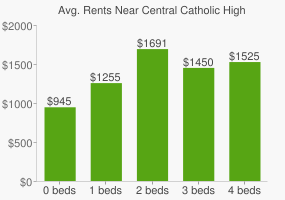 Graph of average rent prices for Central Catholic High School