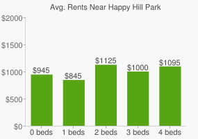 Graph of average rent prices for Happy Hill Park