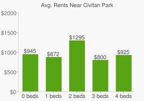 Graph of average rent prices for Civitan Park
