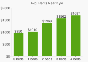 Graph of average rent prices for Kyle
