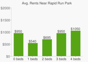 Graph of average rent prices for Rapid Run Park