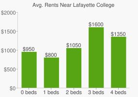 Graph of average rent prices for Lafayette College