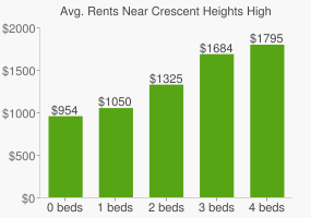 Graph of average rent prices for Crescent Heights High School
