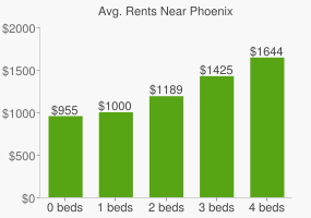 Graph of average rent prices for Phoenix