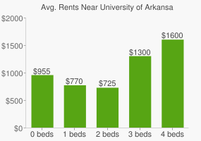 Graph of average rent prices for University of Arkansas