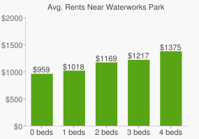 Graph of average rent prices for Waterworks Park