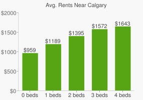 Graph of average rent prices for Calgary