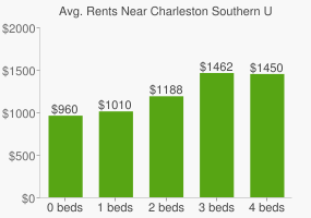 Graph of average rent prices for Charleston Southern University