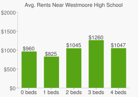 Graph of average rent prices for Westmoore High School