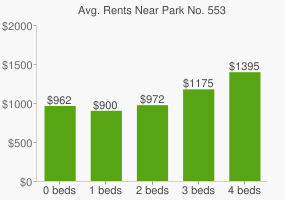 Graph of average rent prices for Park No. 553