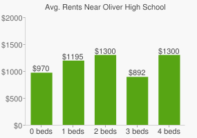 Graph of average rent prices for Oliver High School