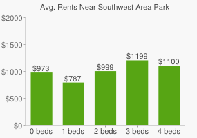 Graph of average rent prices for Southwest Area Park