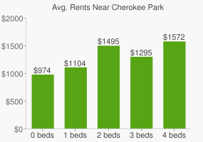 Graph of average rent prices for Cherokee Park