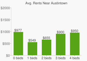 Graph of average rent prices for Austintown