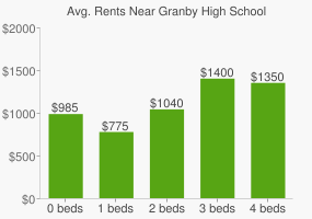Graph of average rent prices for Granby High School