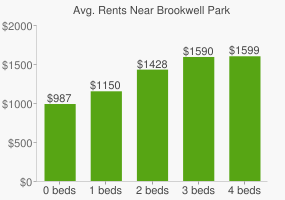 Graph of average rent prices for Brookwell Park