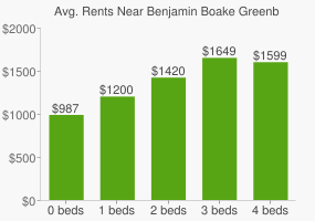 Graph of average rent prices for Benjamin Boake Greenbelt