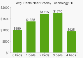 Graph of average rent prices for Bradley Technology High School