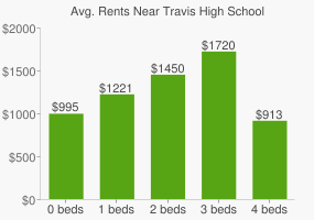 Graph of average rent prices for Travis High School
