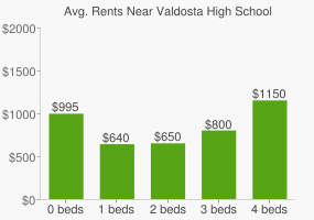 Graph of average rent prices for Valdosta High School