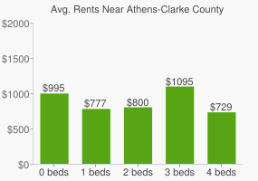 Graph of average rent prices for Athens-Clarke County