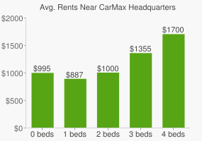 Graph of average rent prices for CarMax Headquarters