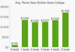 Graph of average rent prices for Buffalo State College - SUNY
