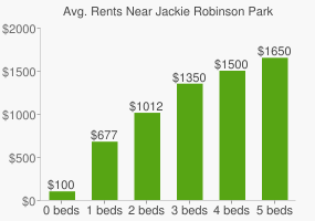 Graph of average rent prices for Jackie Robinson Park